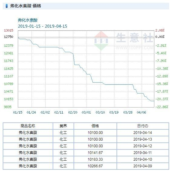 4109 - ステラ ケミファ(株)  ステラケミファ製品原料のフッ化水素酸価格は3か月で20%以上の下落。どれだけの量の単価かは知りませ
