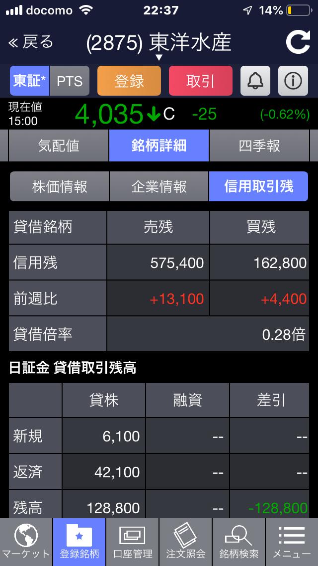 2875 - 東洋水産(株) 売り残の減り方エグい