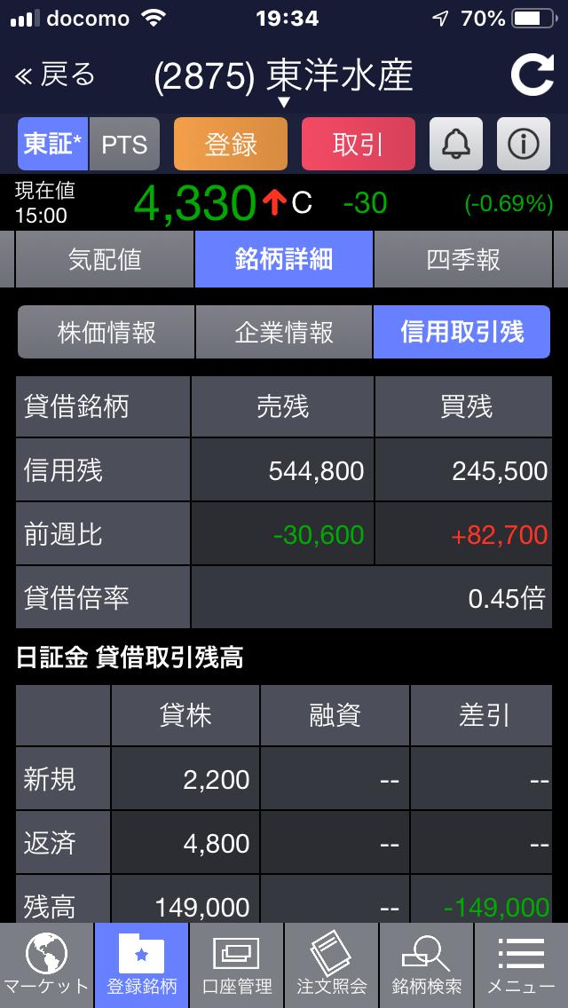 2875 - 東洋水産(株) 売り残ほんとに減ってきた