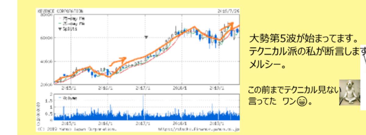 6861 - (株)キーエンス 最強波である第5波は、12/9 の首吊り線も難なく突破 なんと、恐ろしい波なんや。 部外者の、わしで