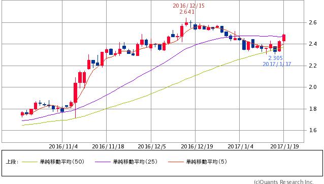 ^TNX - 米10年国債 米10年債 2.4590 +0.1(+2.93%) 5/25/50 25日線