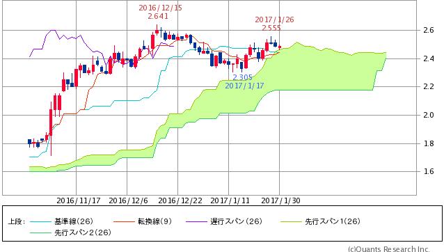 ^TNX - 米10年国債 米10年債 2.4830 (+0.08%)
