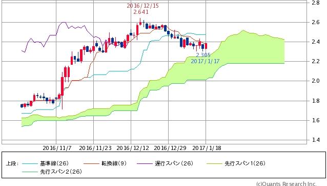 ^TNX - 米10年国債 米10年債 2.3890 +0.1(+2.66%)