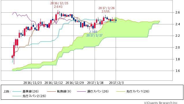 ^TNX - 米10年国債 米10年債 2.49100(+0.85%)