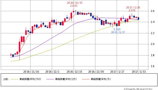 ^TNX - 米10年国債 米10年債 2.4510 (-1.29%) 5/25/50
