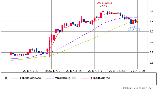 ^TNX - 米10年国債 米10年債 2.3790 (+0.13%) 5/25/40