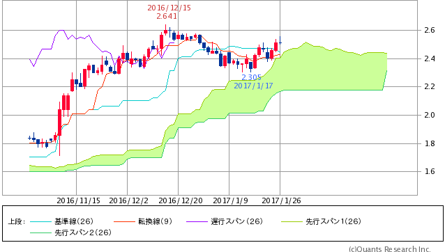 ^TNX - 米10年国債 米10年債 2.5080 (-0.59%)