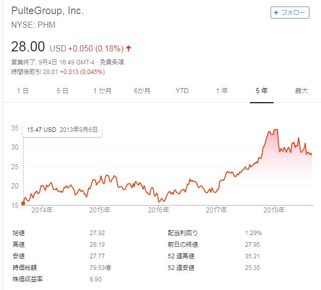 ^TNX - 米10年国債 てんじょううち
