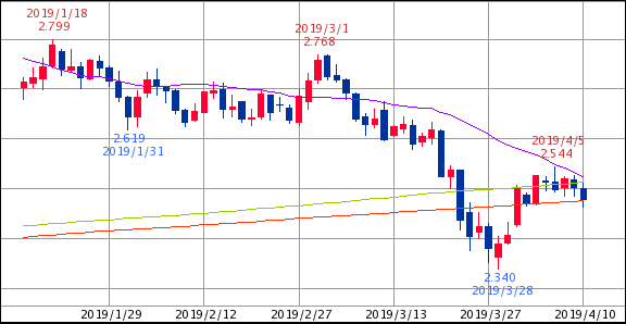 ^TNX - 米10年国債 米10年債 2.479   (19/04/10 13:29 EST) 25/675/700