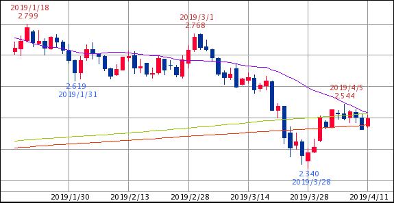 ^TNX - 米10年国債 米10年債 2.499   (19/04/11 12:59 EST) 25/675/700