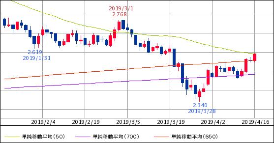 ^TNX - 米10年国債 米10年債 2.589   (19/04/16 13:12 EST) 50/650/700