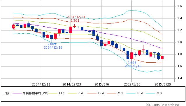 ^TNX - 米10年国債 米10年債 -1σ路線変わらず
