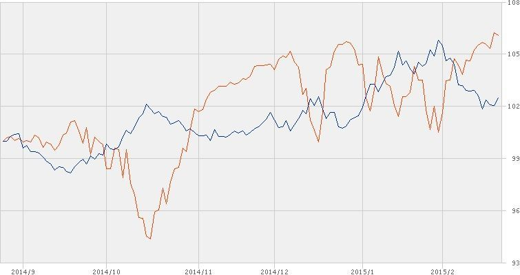 ^TNX - 米10年国債 IEF/Dow 6ヶ月