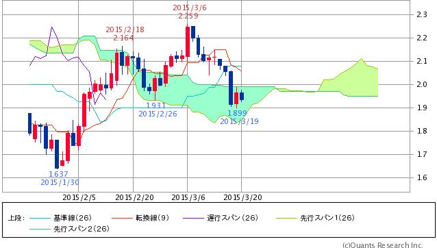 ^TNX - 米10年国債 米10年債 1.936