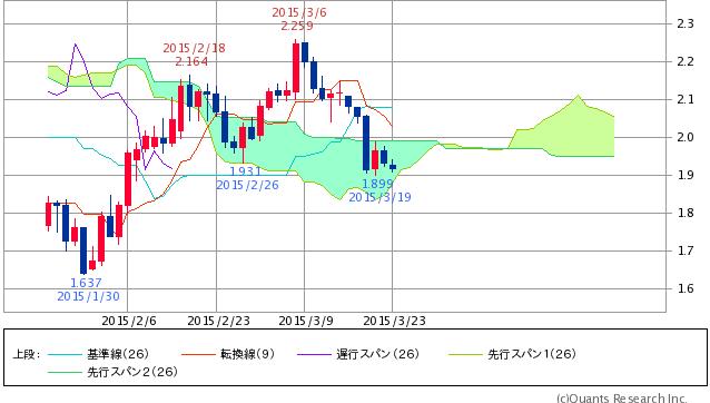 ^TNX - 米10年国債 米10年債 1.916