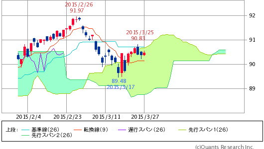 ^TNX - 米10年国債 HYG ISHARES IB HIGH YIELD CORPORATE BOND  90.47