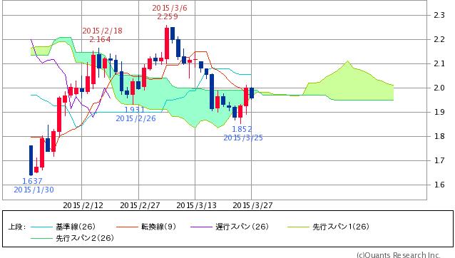 ^TNX - 米10年国債 米10年債 1.9480 -0.1(-2.94%) 薄い雲抜けられず 遅行スパン、雲前でお辞儀