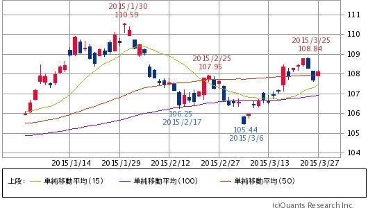 ^TNX - 米10年国債 IEF 15/50/100