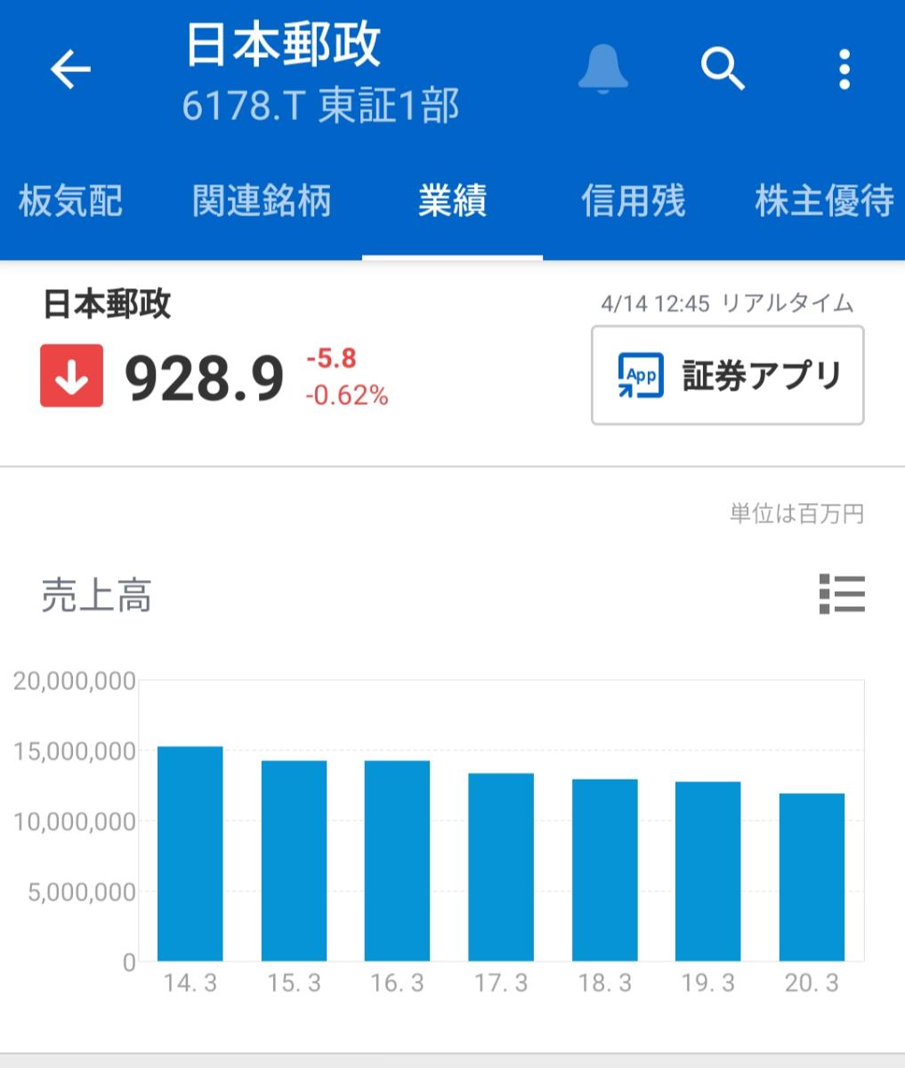 6178 - 日本郵政(株) 確実に下げる。売れば儲かる簡単な株😄