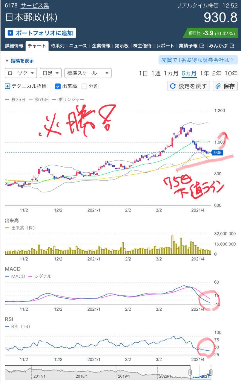 6178 - 日本郵政(株) 今が、権利落ち以来の下落の底であることは、長期チャートのテクニカル各指標を見れば明らかな気がします。
