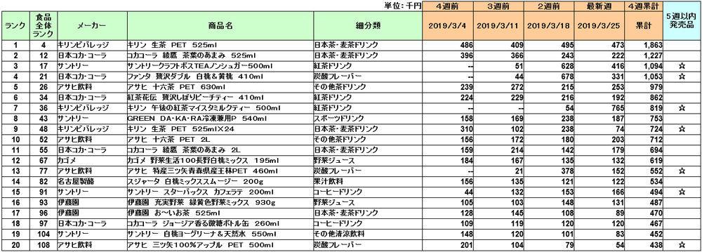 5204 - 石塚硝子(株) 3月発売のTEAも売れまくってるし 7月発売のミルクテイも相当出荷されてるの間違いない なぜ買われな