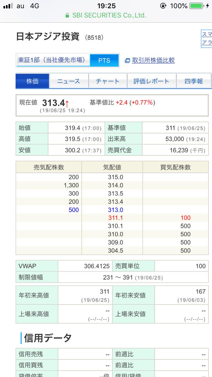 8518 - 日本アジア投資(株) PTSプラ転してます。
