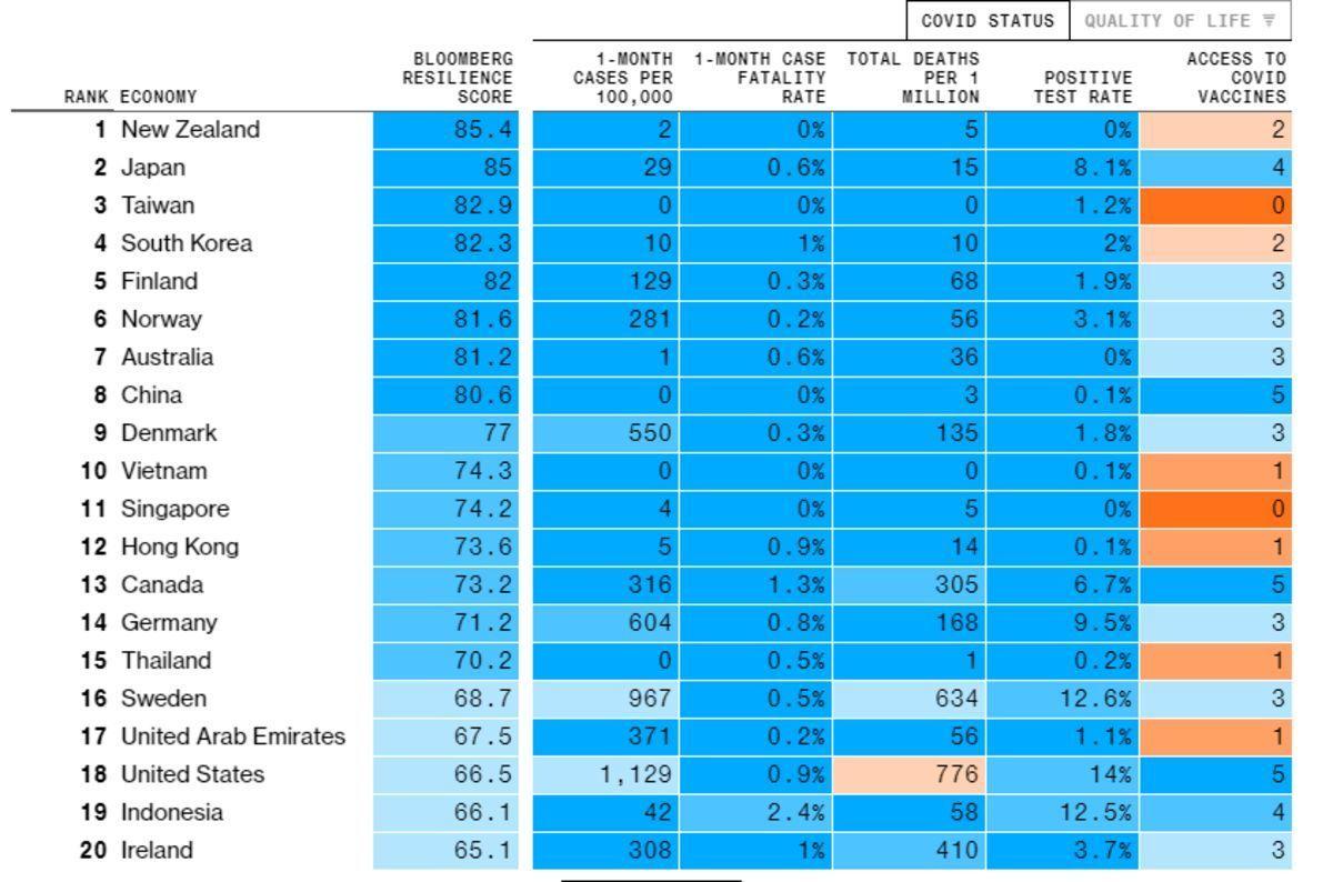 マサルの「政経学部」(誹謗中傷無し) 「武漢ウィルス対策   世界で最もうまく対処している国   日本堂々の世界第二位!」  2020年1