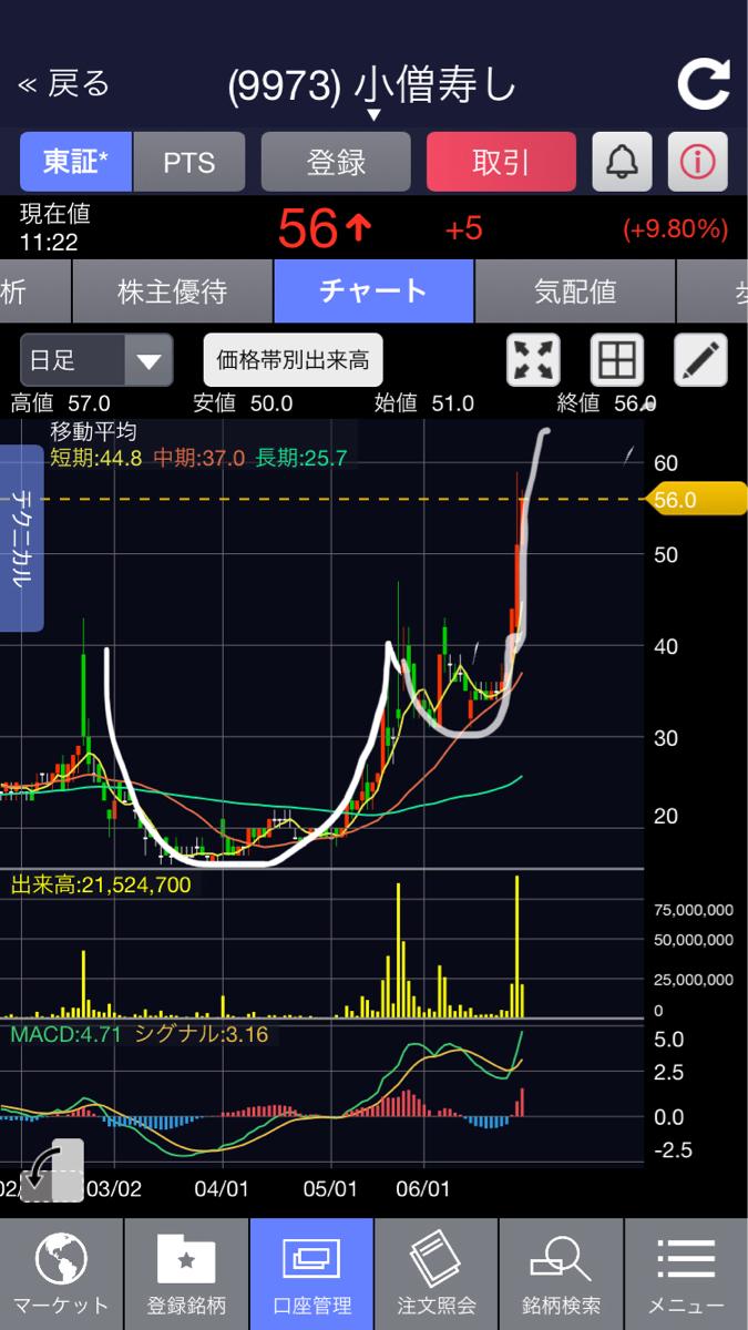 9973 - (株)小僧寿し カップウィズハンドルチャートを形成すると  カップの取手の辺りから2倍から3倍にはなると伝説の投資家