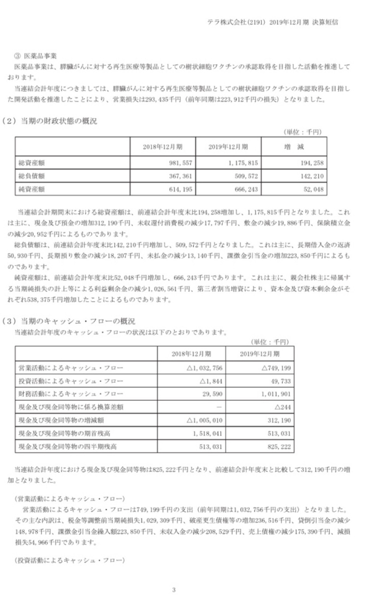2191 - テラ(株) 追徴金は、12月決算で引当金準備済みです。