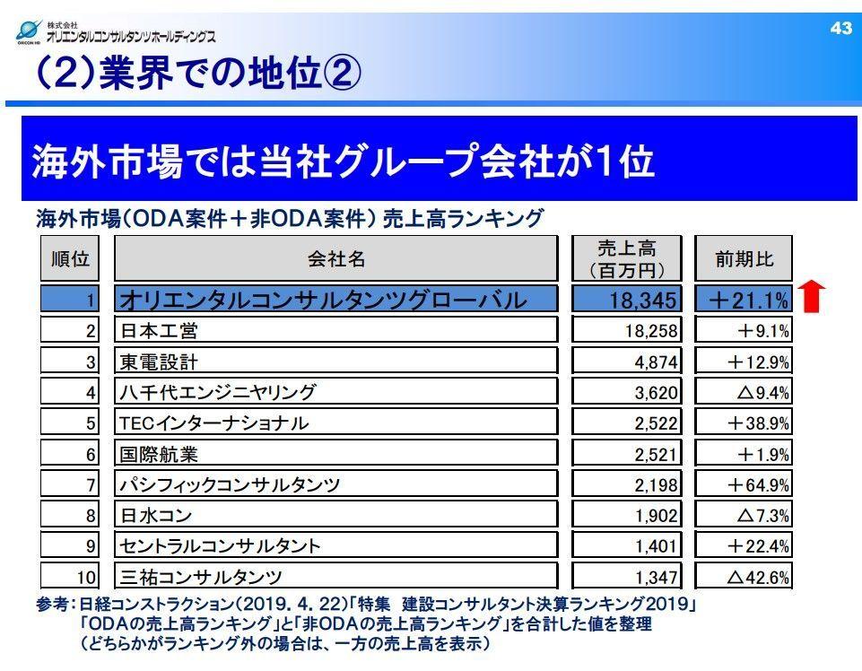 2498 - (株)オリエンタルコンサルタンツホールディングス 海外市場(ODA案件+非ODA案件) 売上高ランキング