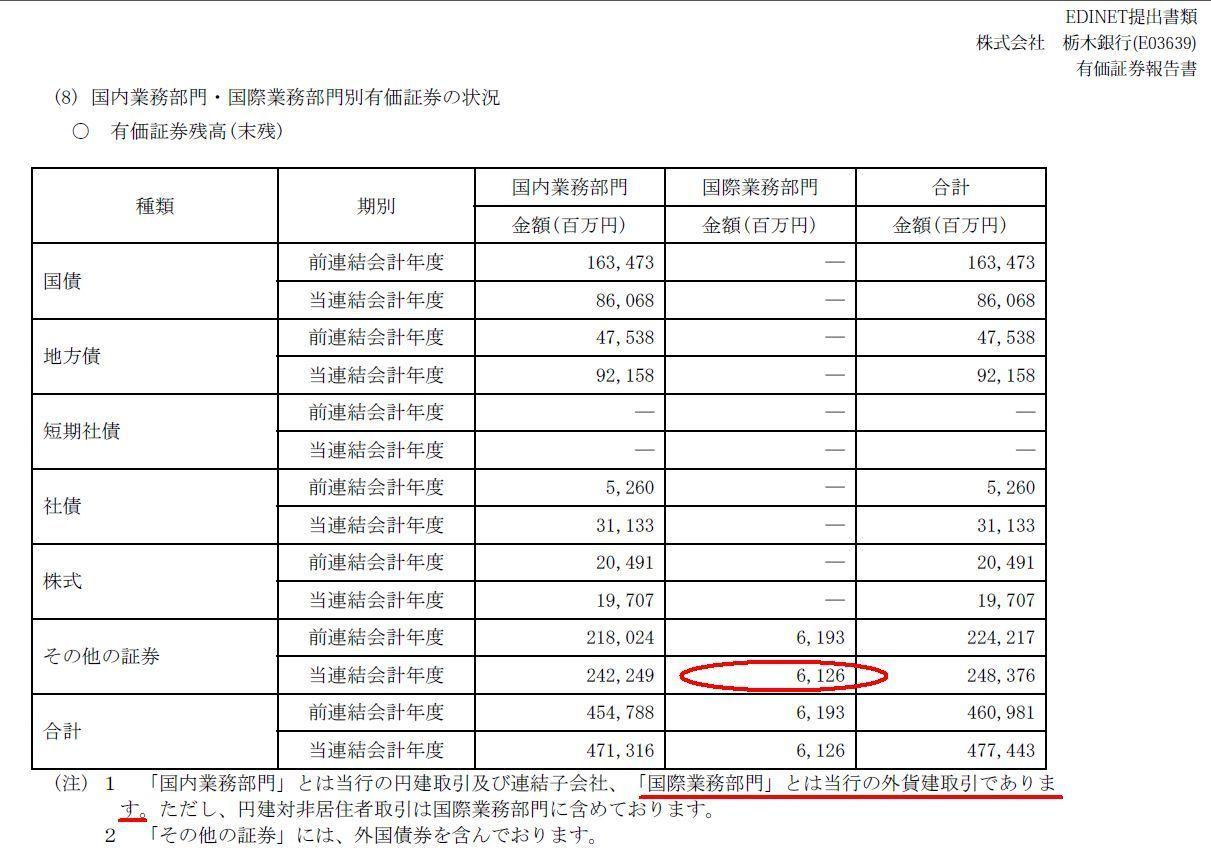 8550 - (株)栃木銀行 つづきだけど  11月7日の下方修正の理由を見ると ーーーーーーーーーーーーーーーーーーーーーーーー