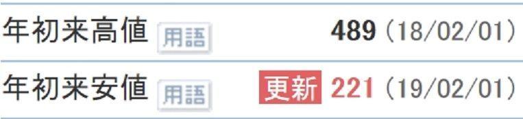 8550 - (株)栃木銀行 さて問題です。 一年前、息子の大学進学費用のためにと2千株購入し保有する山田さんの息子は無事に大学進