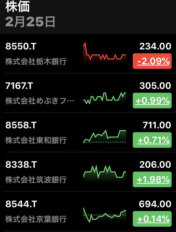 8550 - (株)栃木銀行 なんかのイジメかよっ。