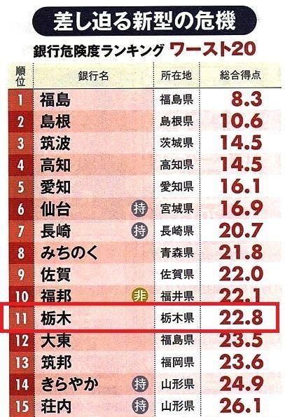 8550 - (株)栃木銀行 週刊ダイヤモンドからもボロくそ言われても悔しくない? もっと恥を知る方と思っていたんですけどね。 1