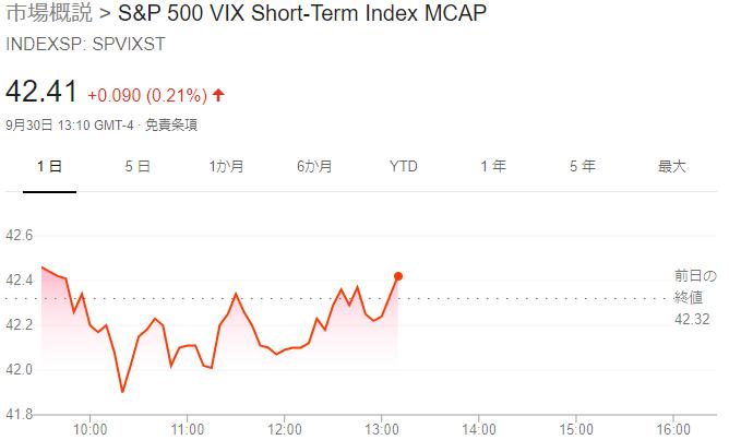 1552 - 国際のETF VIX短期先物指数 上がってきましたね(´・ω・`) あとは円ドル為替が105.7-8円くらいま