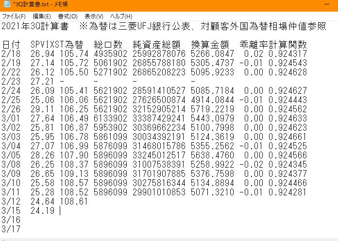 1552 - 国際のETF VIX短期先物指数 こんばんは(´・ω・`) 今宵も激論続いていますが、来月(4Q)の計算関数に
