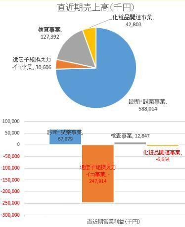 4570 - (株)免疫生物研究所 第2四半期決算短信(連結) 通期の決算見通しは、売上高が14.2%減の670百万円、経常が▲640百