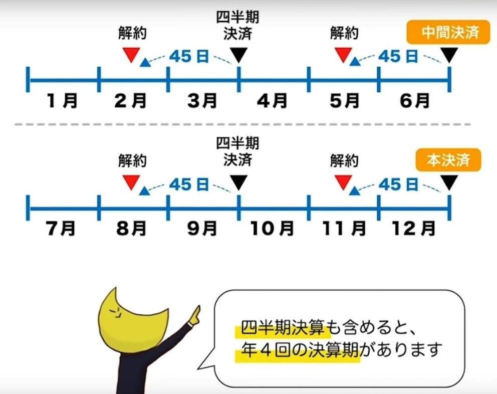 6954 - ファナック(株) ヘッジファンドの決済45日前ルール