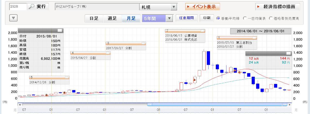 2928 - RIZAPグループ(株) オイ 塵  この会社の超絶上昇相場に参加してねーで ヨタヨタ体たらく状況になってから、偉そうにドヤ顔