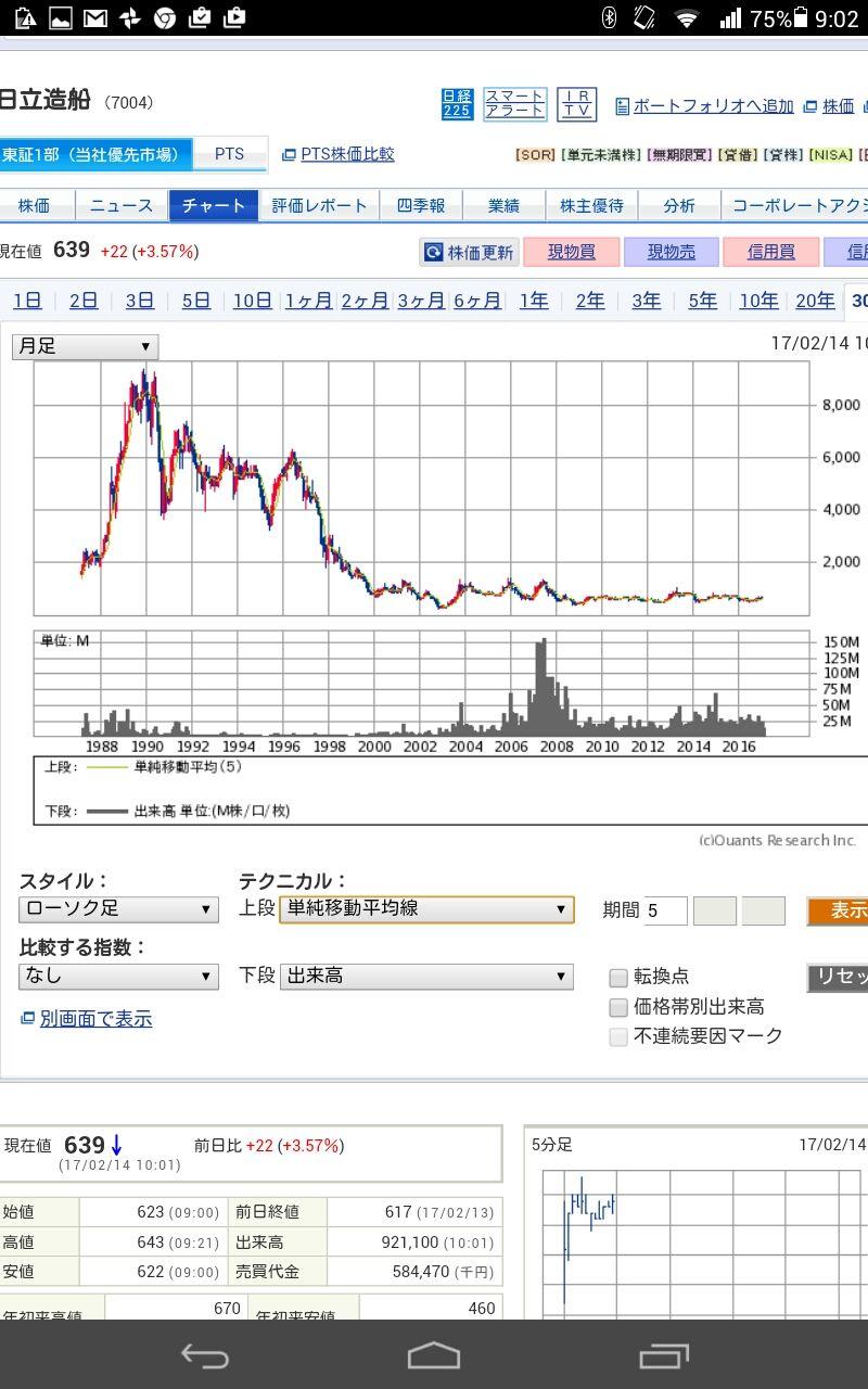 株価 日立 造船