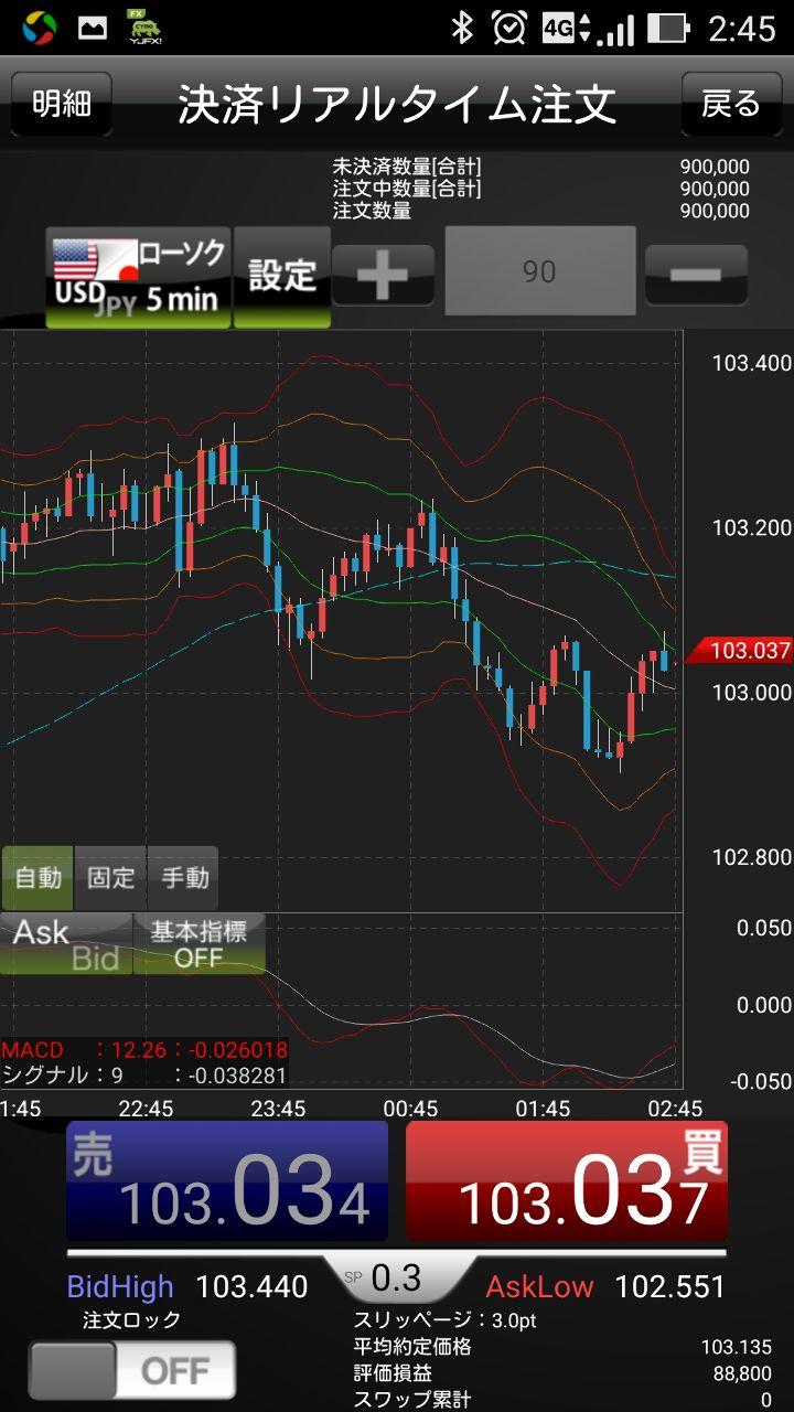 usdjpy - アメリカ ドル / 日本 円 今から利確したほうが良いかな?待ったほうが良いかな?