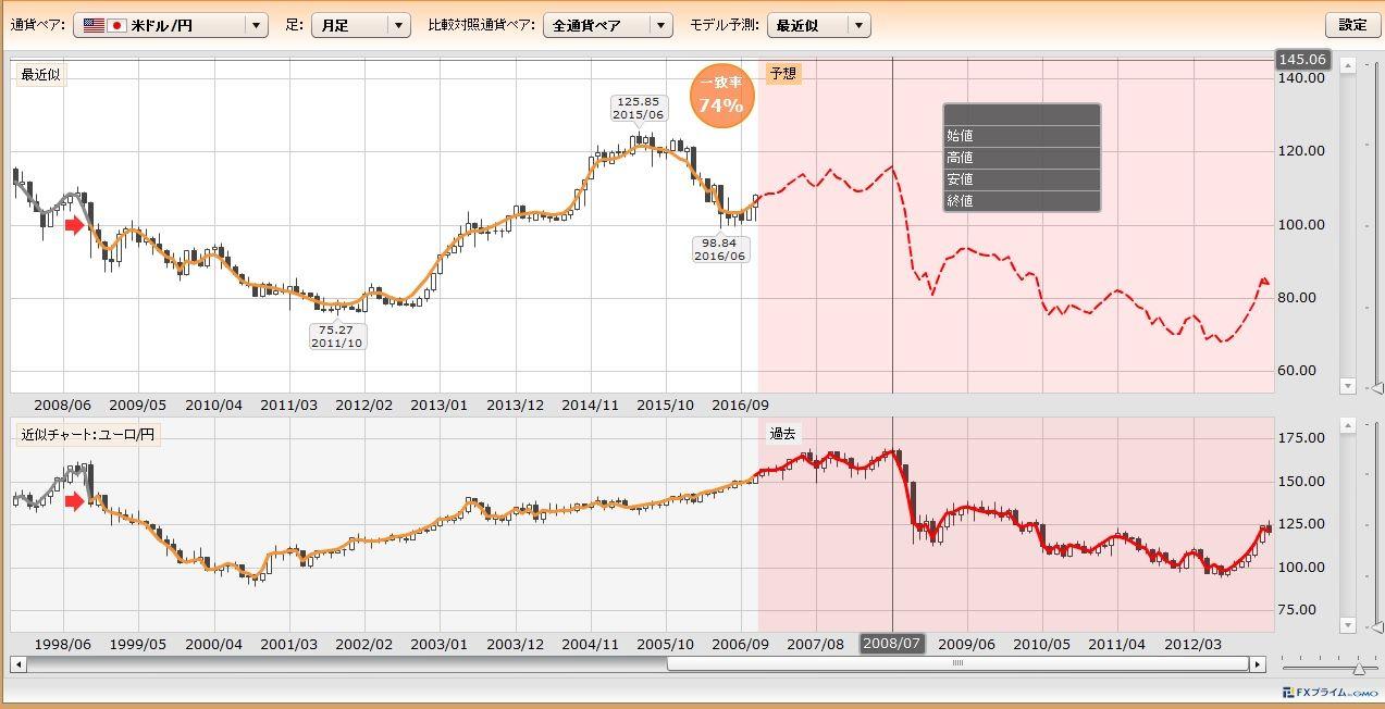 usdjpy - アメリカ ドル / 日本 円 当たるかわかりませんがwww