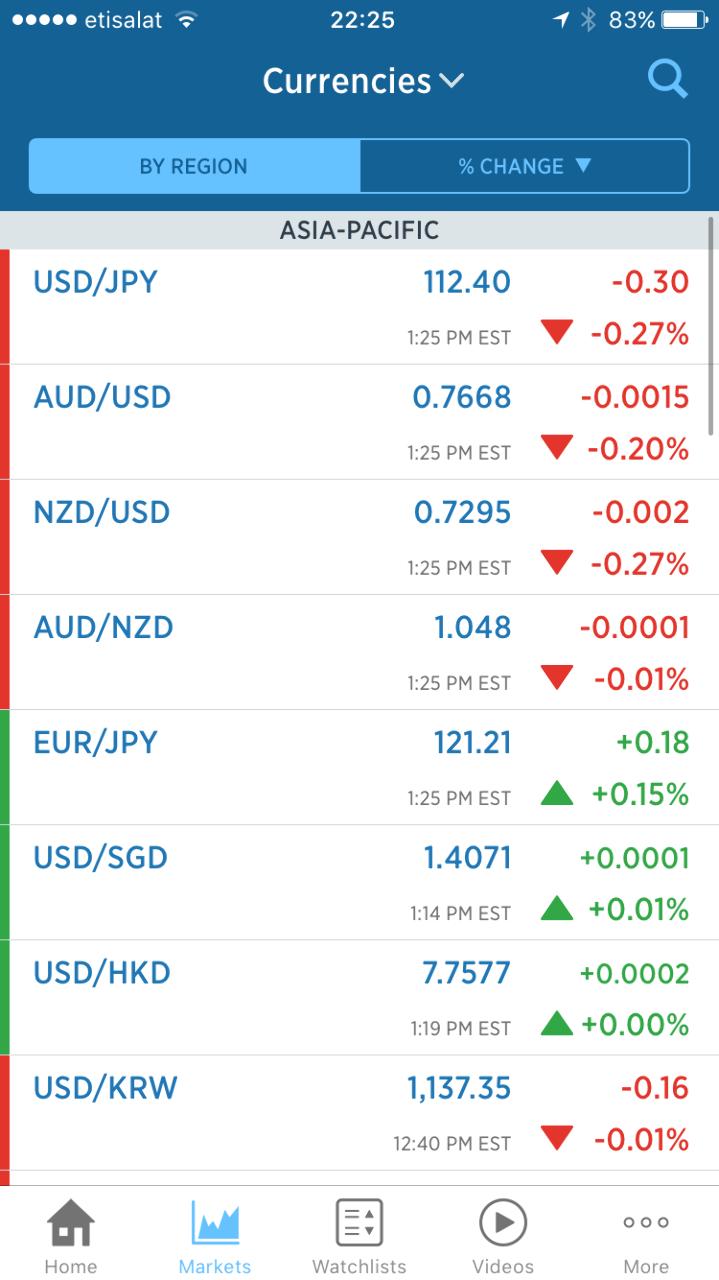 usdjpy - アメリカ ドル / 日本 円 CNBCで分かりますよ