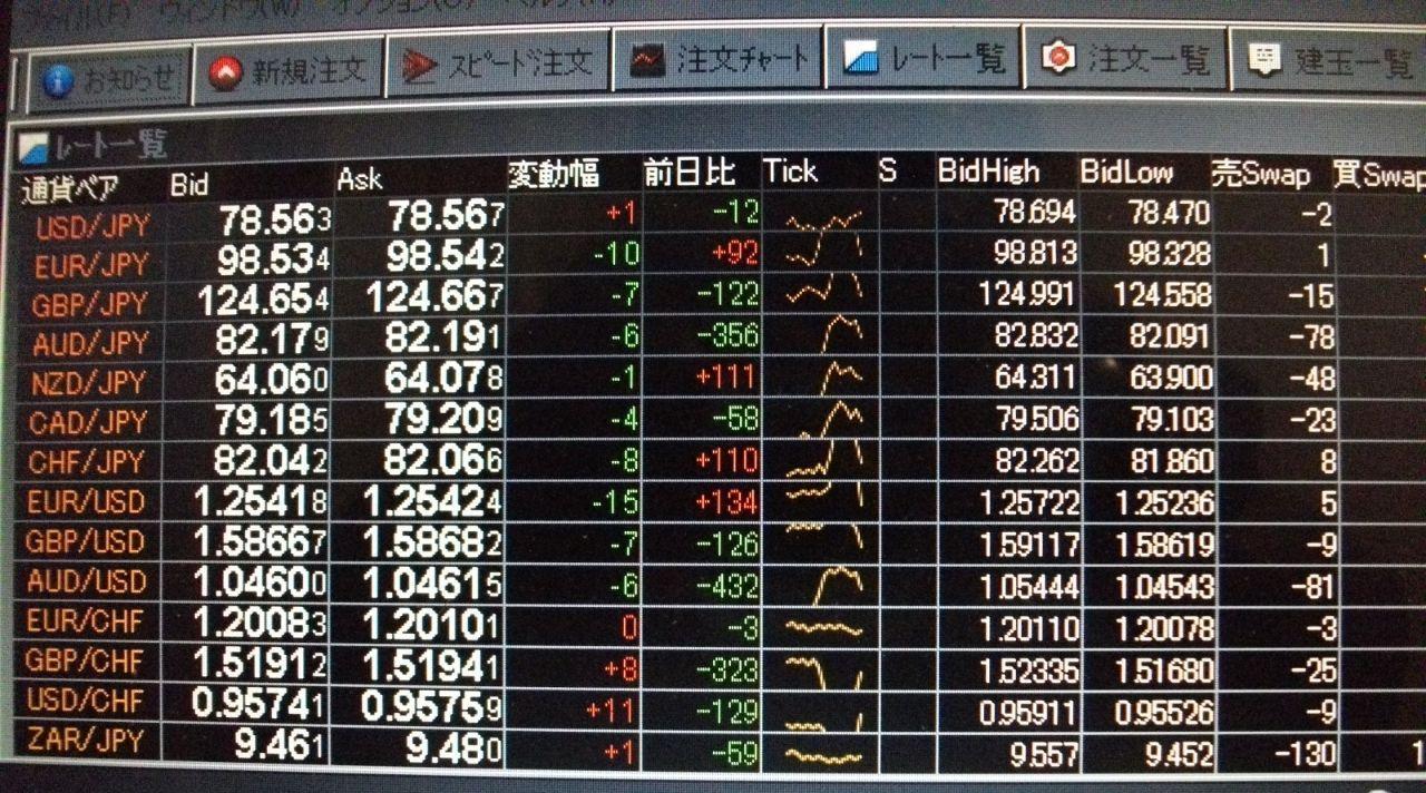 usdjpy - アメリカ ドル / 日本 円 こんな時代もありました。