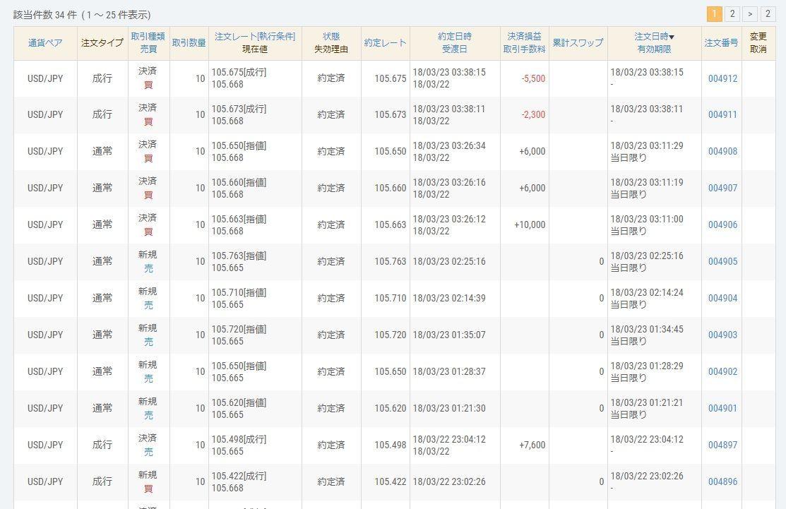 usdjpy - アメリカ ドル / 日本 円 やれやれ、やっとダウが沈んだのがドル円に反映されてきた。 正直、105.8超えてきた時は参ったわw