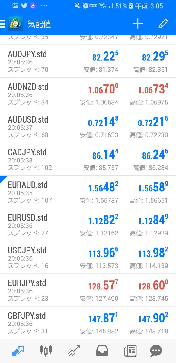 usdjpy - アメリカ ドル / 日本 円 スプレット100代...