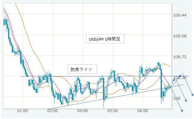 usdjpy - アメリカ ドル / 日本 円 USDJPY
