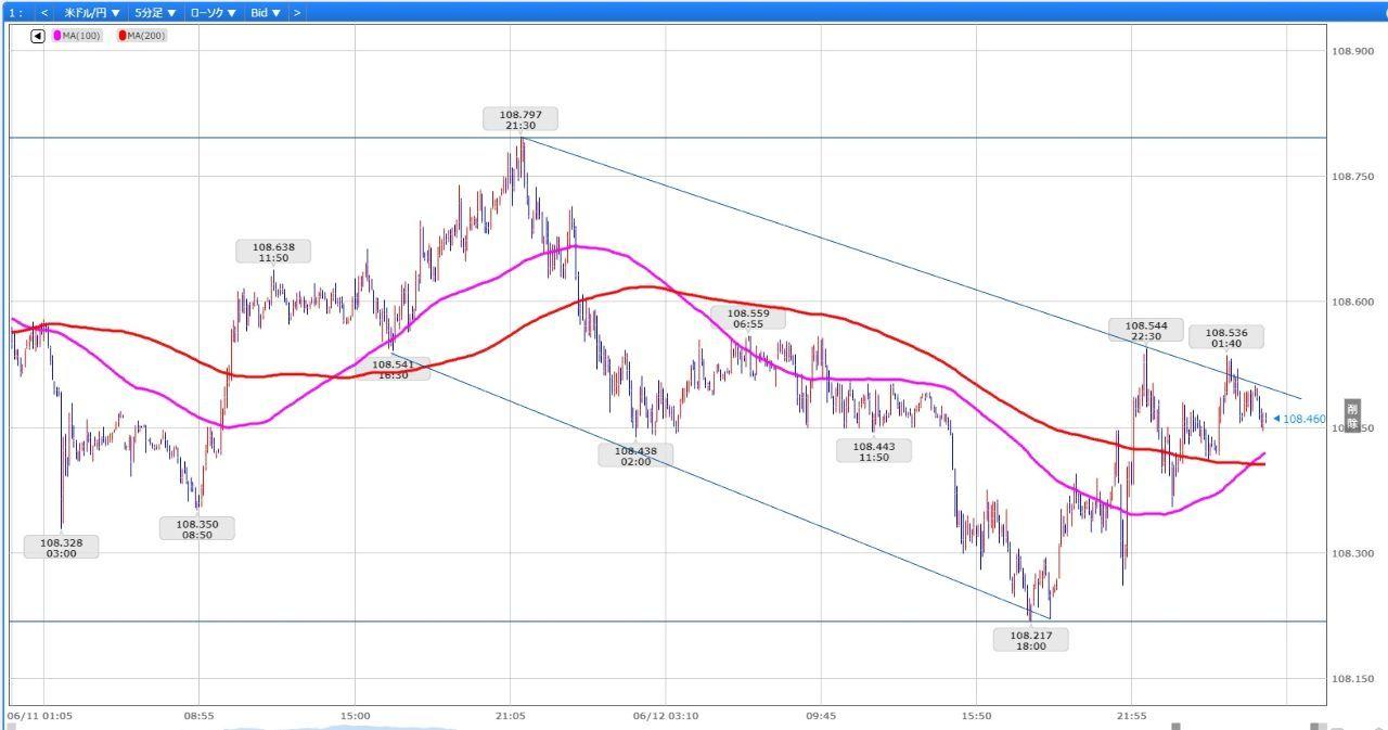 usdjpy - アメリカ ドル / 日本 円 こんな線引いてみては?