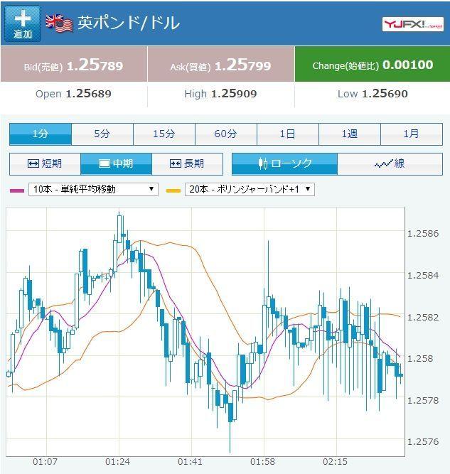 usdjpy - アメリカ ドル / 日本 円 なんか値動きは踊ってたけど、 スプ開いてて参加は無理だったかな。 毛虫みたいなチャートになった。
