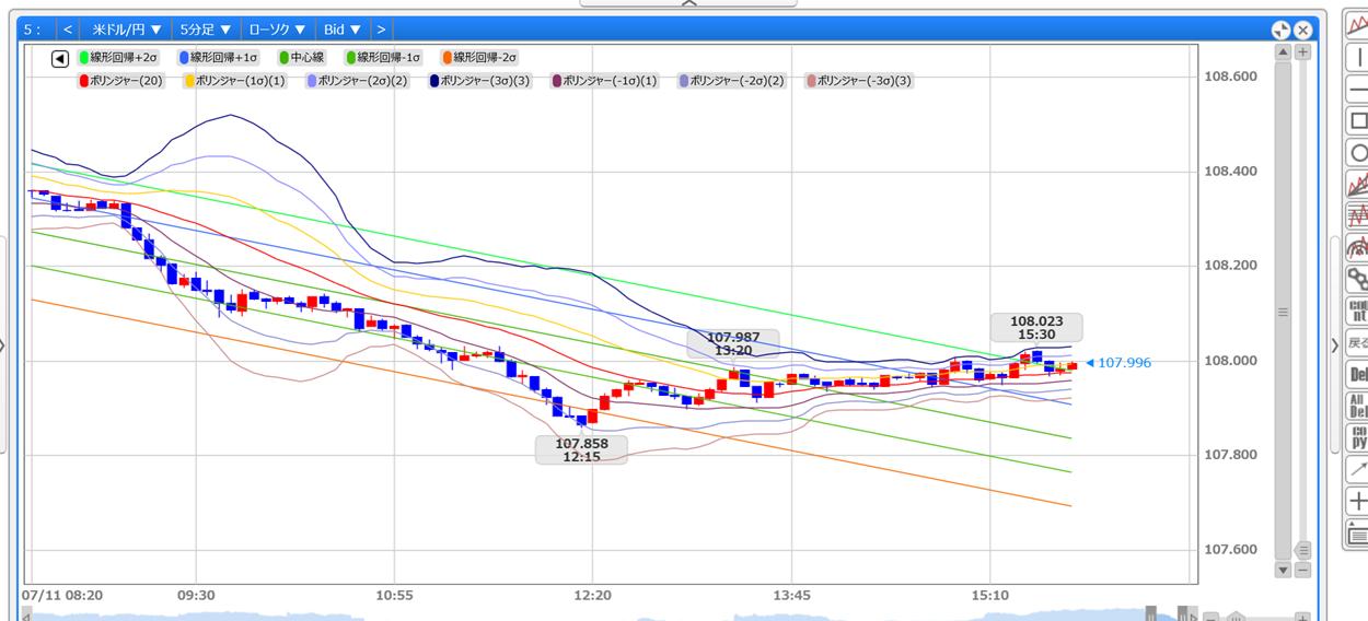 usdjpy - アメリカ ドル / 日本 円 もうこれだけヨコヨコならどちらかにすっ飛びますね♪ 私は下予想です。トレンド、ダウ理論ね。